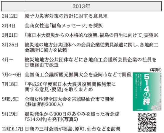 2013年 日本商工会議所などにおける東日本大震災復興関連事業年表(※は意見・提言・要望など)