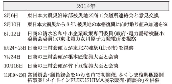 2014年 日本商工会議所などにおける東日本大震災復興関連事業年表(※は意見・提言・要望など)
