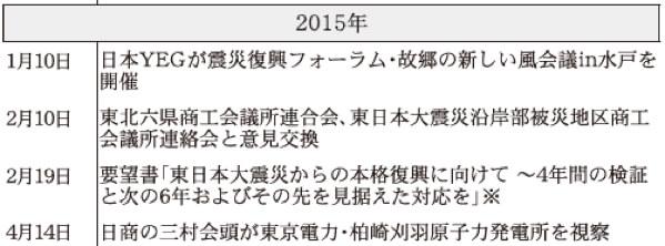 2015年 日本商工会議所などにおける東日本大震災復興関連事業年表(※は意見・提言・要望など)