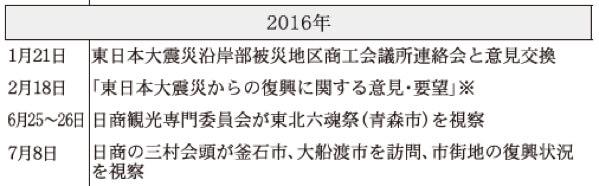 2016年 日本商工会議所などにおける東日本大震災復興関連事業年表(※は意見・提言・要望など)