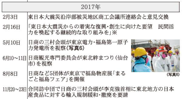2017年 日本商工会議所などにおける東日本大震災復興関連事業年表(※は意見・提言・要望など)