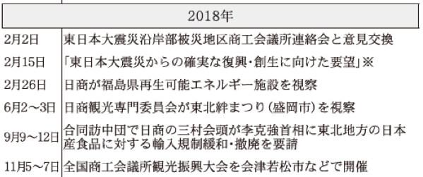 2018年 日本商工会議所などにおける東日本大震災復興関連事業年表(※は意見・提言・要望など)