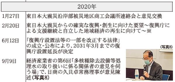 2020年 日本商工会議所などにおける東日本大震災復興関連事業年表(※は意見・提言・要望など)