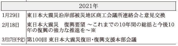2021年 日本商工会議所などにおける東日本大震災復興関連事業年表(※は意見・提言・要望など)