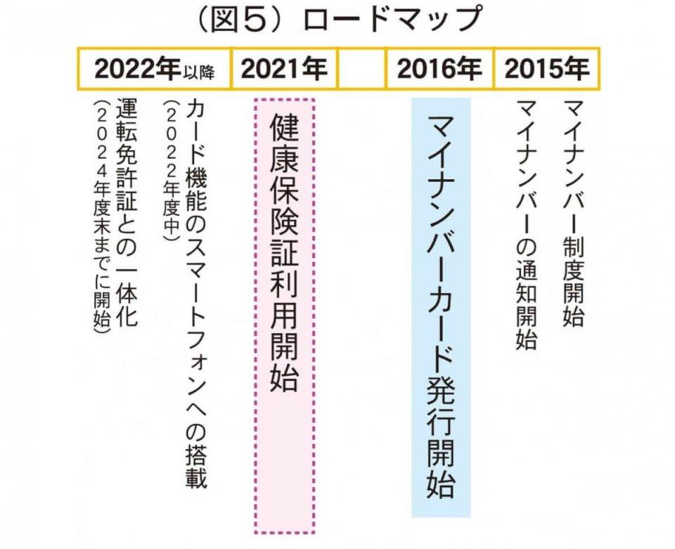 (図5)ロードマップ