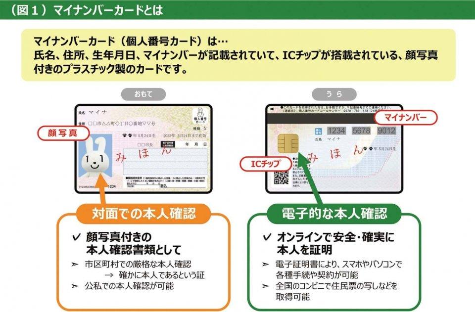 (図1)マイナンバーカードとは